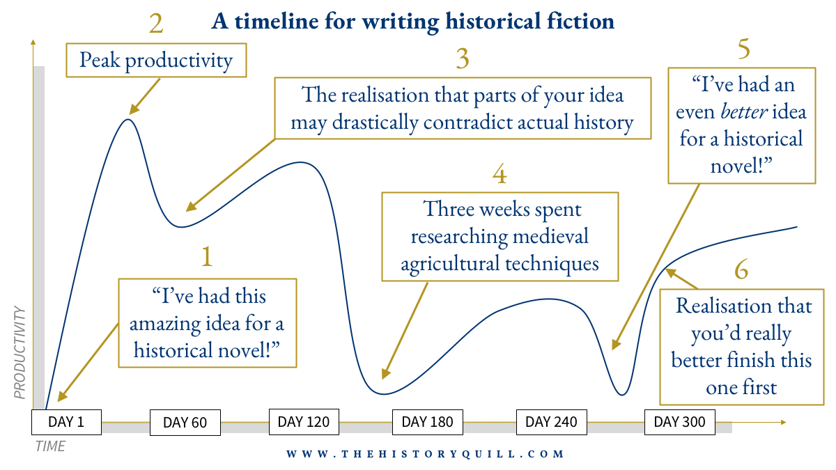 A timeline for writing historical fiction